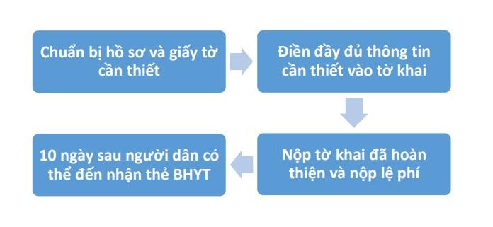 Quy trình mua bảo hiểm y tế tự nguyện