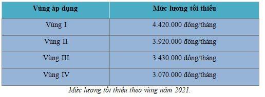 Bảng mức lương tối thiểu vùng cho người lao động